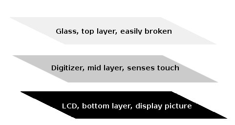 layers of a touchscreen